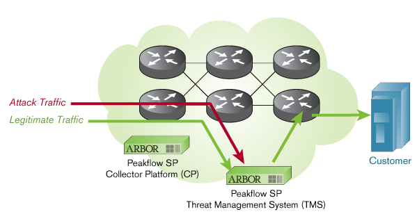 Arbor Academy | NETSCOUT